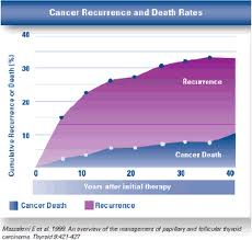 Thyroid cancer survival rate